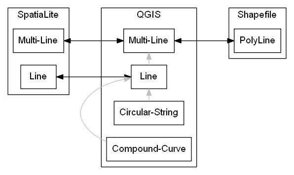 QGIS Data Provider Data Parsing Problems — GeomAttribute
